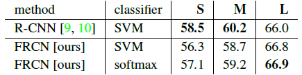 表8. 使用softmax的Fast R-CNN vs SVM(VOC07 mAP)